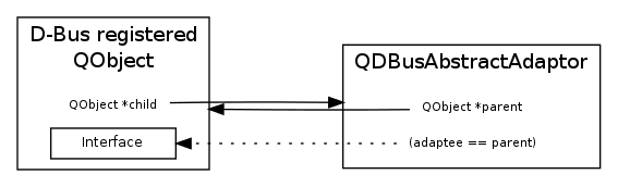 qdbusxml2cpp produced adaptors in Qt 4.7