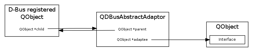 What qdbusxml2cpp should produce