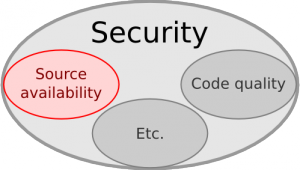 Being Free Software is a necessary condition for privacy and security