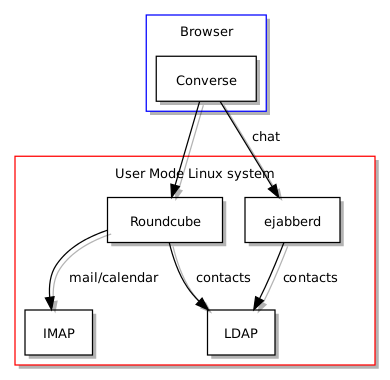 Kolab, Roundcube and ejabberd running in a User Mode Linux environment