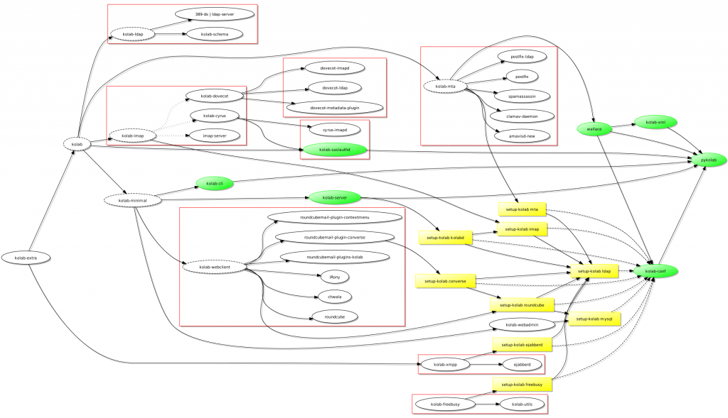 A dependency diagram for Kolab featuring a kolab-minimal package and the different setup-kolab invocations