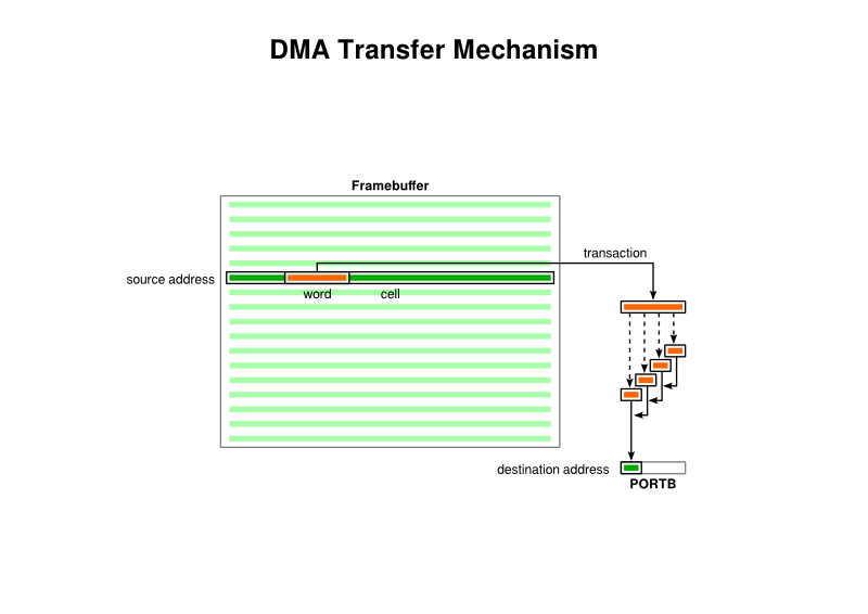 DMA Transfer Mechanism