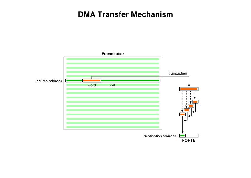 DMA Transfer Mechanism