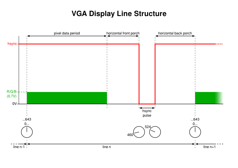 VGA Display Line Structure