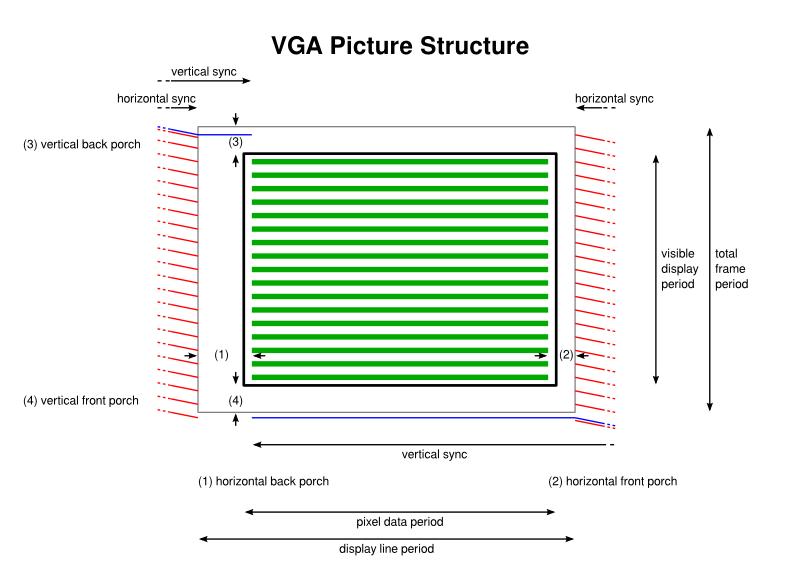 VGA Picture Structure