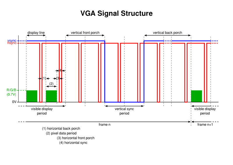 VGA Signal Structure