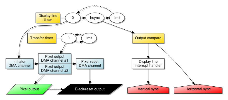 Pixel Output Using Timed Dual-Channel Transfers