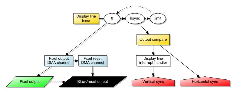 Pixel Output Using DMA Transfer