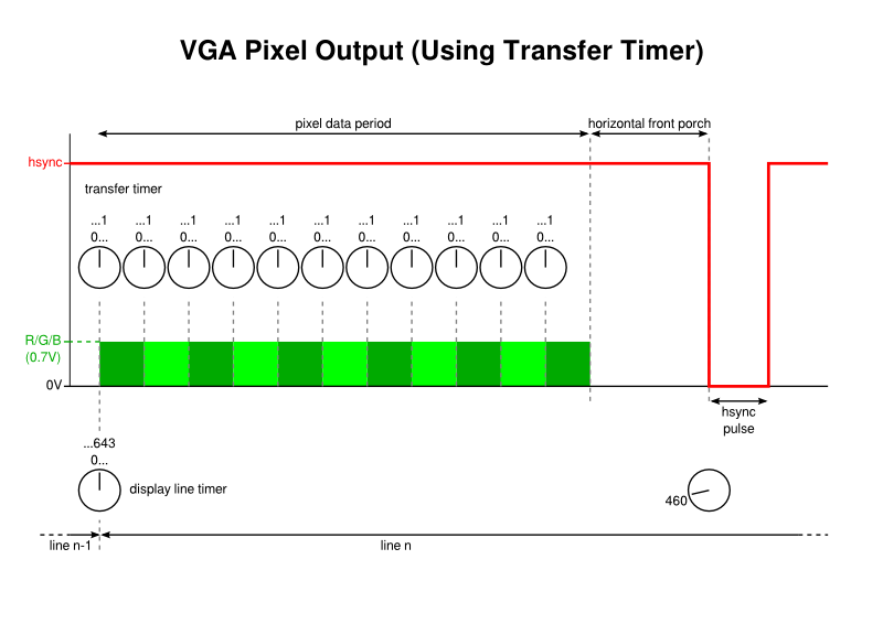VGA Pixel Output (Using Transfer Timer)