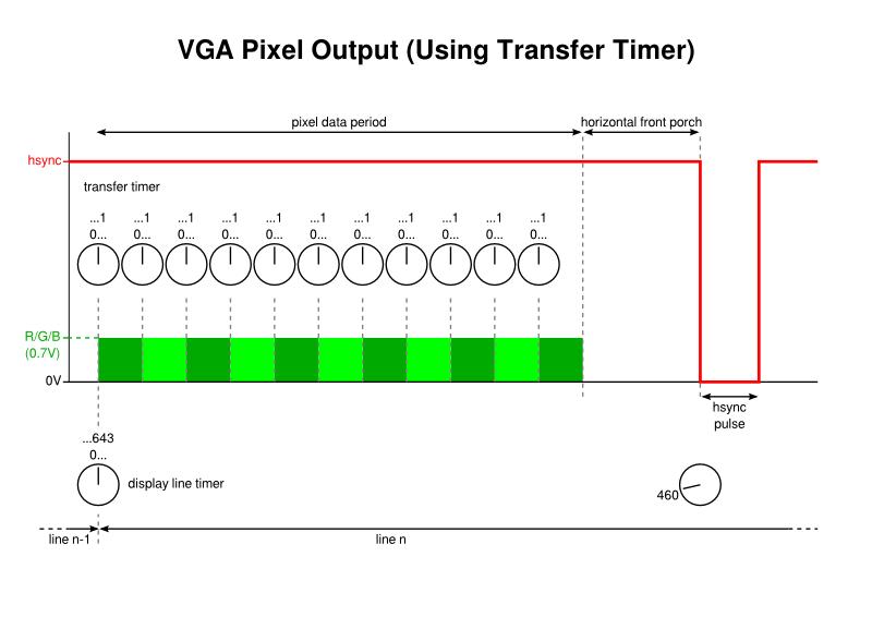 VGA Pixel Output (Using Transfer Timer)