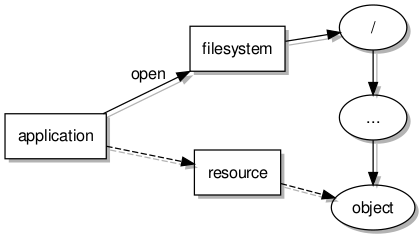 Accessing a filesystem and a resource