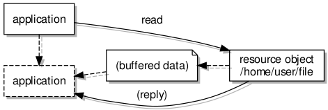 Reading data from a resource via a shared buffer