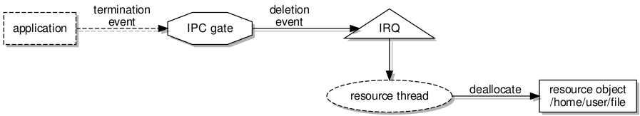 Resource deletion upon the termination of a client