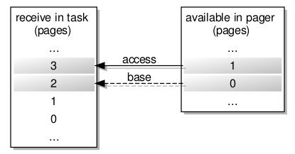 Mapping available memory to pages in a task experiencing a page fault