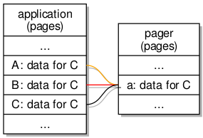 The effect of mapping the same page repeatedly