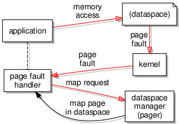 Page fault handling in detail