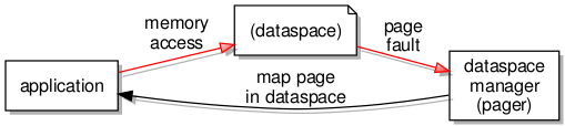 The role of a pager in managing access to the contents of a dataspace