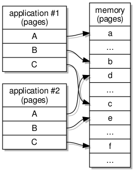 An illustration of virtual memory corresponding to physical memory